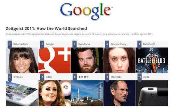 گوگل گزارش بیشترین عبارات جستجو شده در سال 2011 را منتشر کرد